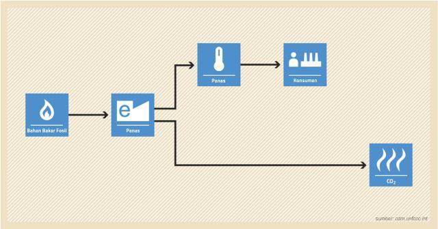 Sistem perdagangan karbon cina
